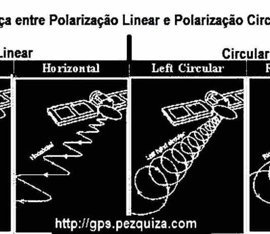 polarização sinal via satelite