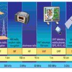 radiofrequencias e seus usos