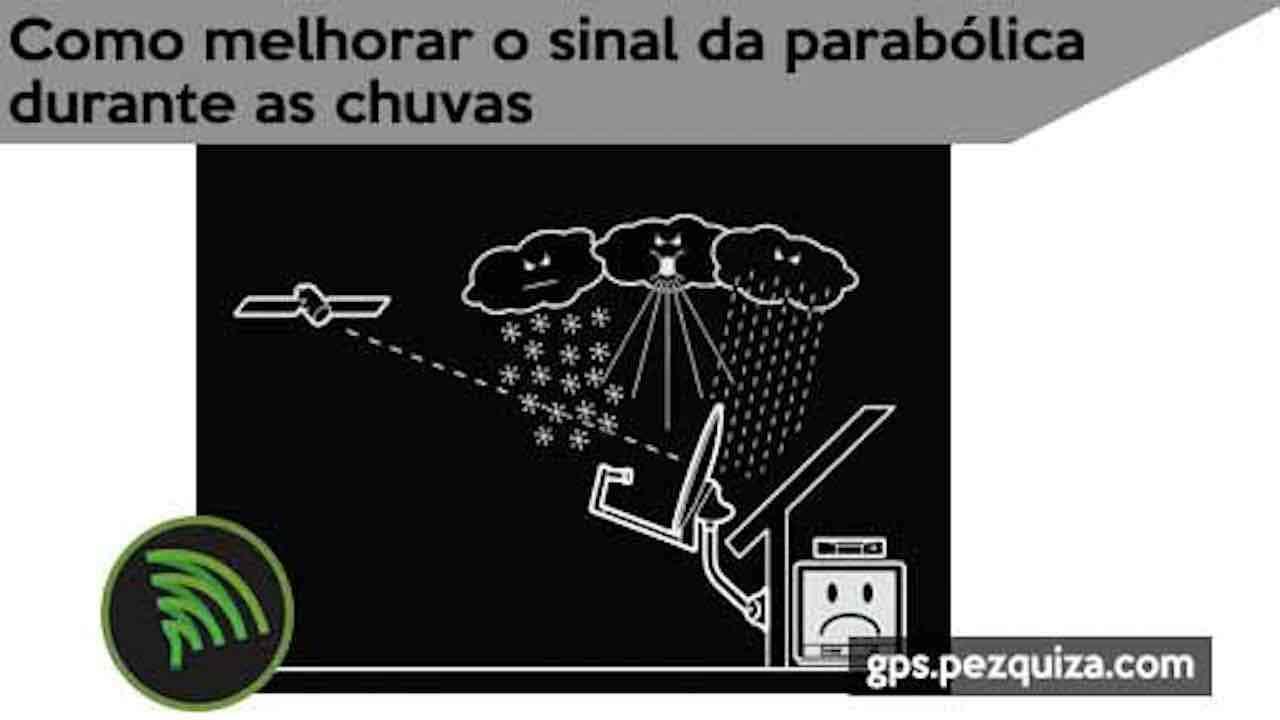 melhorar sinal parabolica chuva